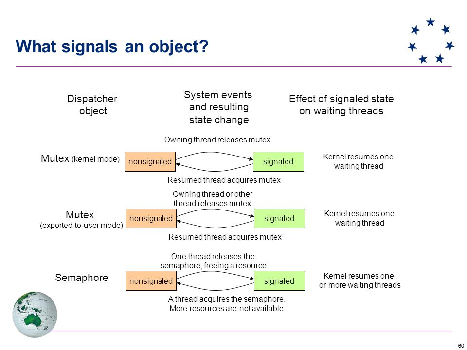 60 What signals an object.