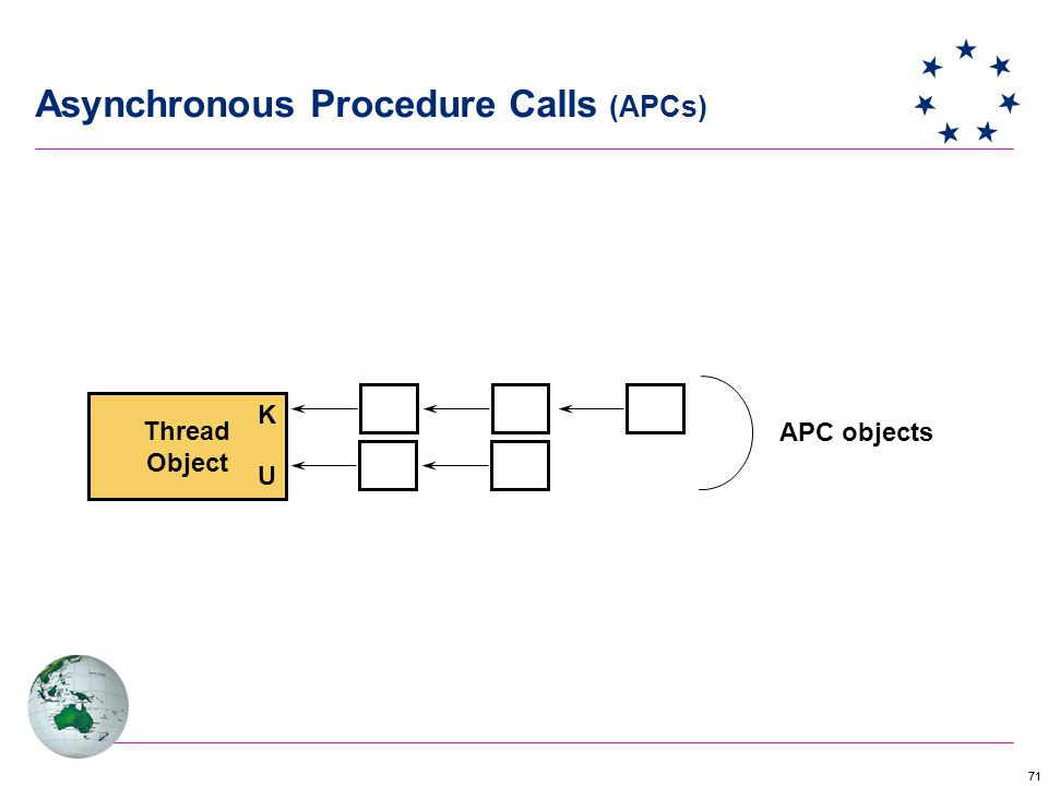 71 Thread Object K U APC objects Asynchronous Procedure Calls (APCs)