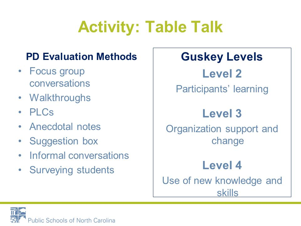 Activity: Table Talk PD Evaluation Methods Focus group conversations Walkthroughs PLCs Anecdotal notes Suggestion box Informal conversations Surveying