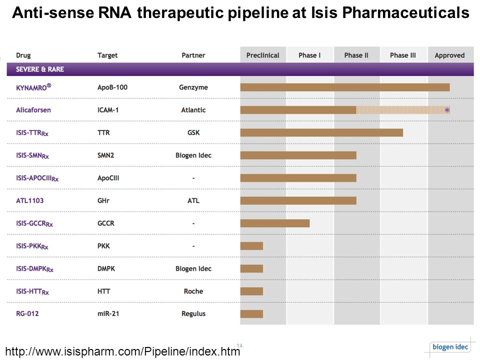 14. Anti-sense RNA therapeutic pipeline at Isis Pharmaceuticals http://www.isispharm.com/Pipeline/index.htm