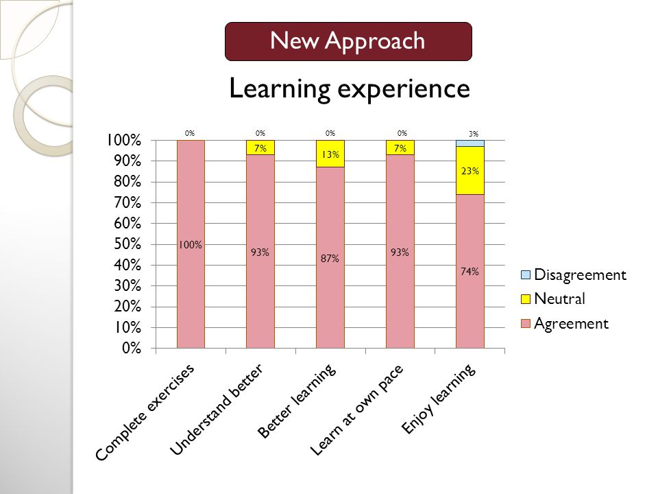 Learning experience New Approach