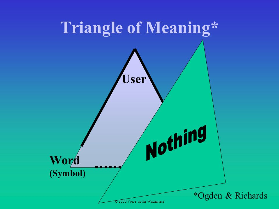© 2000 Voice in the Wilderness Triangle of Meaning* User Thing (Referent) Word (Symbol) *Ogden & Richards