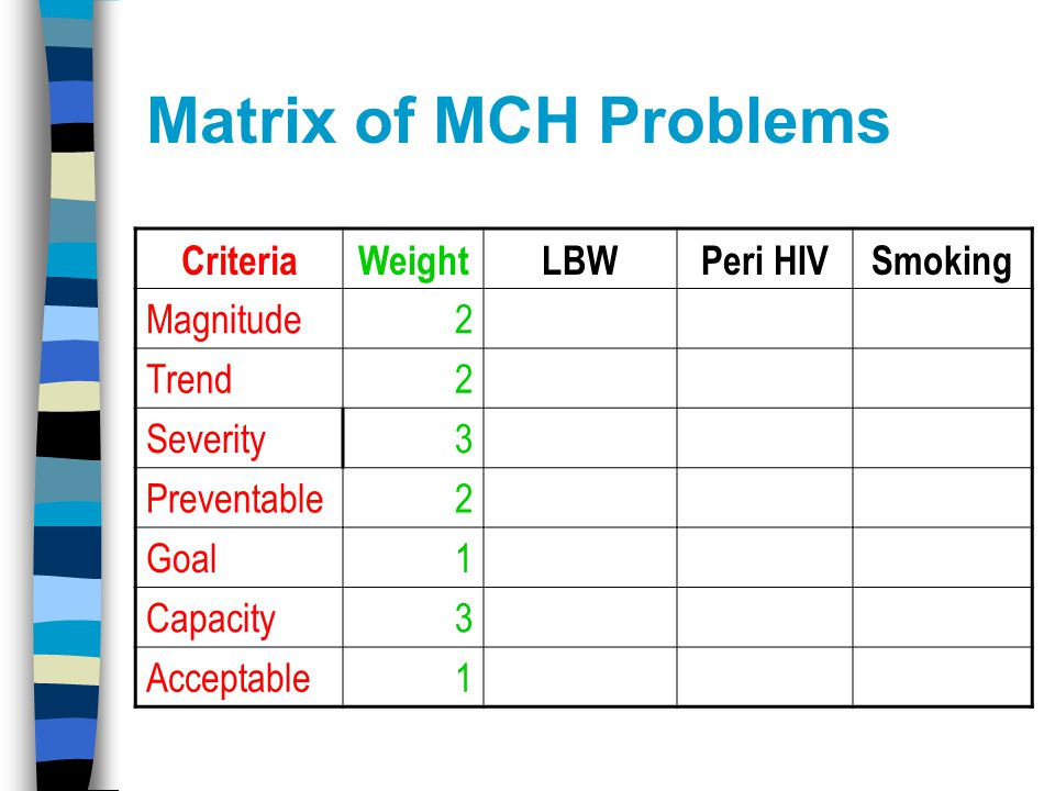 Matrix of MCH Problems CriteriaWeightLBWPeri HIVSmoking Magnitude2 Trend2 Severity3 Preventable2 Goal1 Capacity3 Acceptable1
