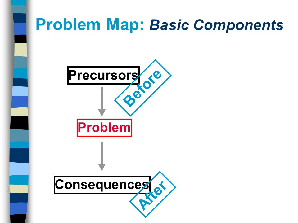 Problem Precursors Consequences Before After Problem Map: Basic Components