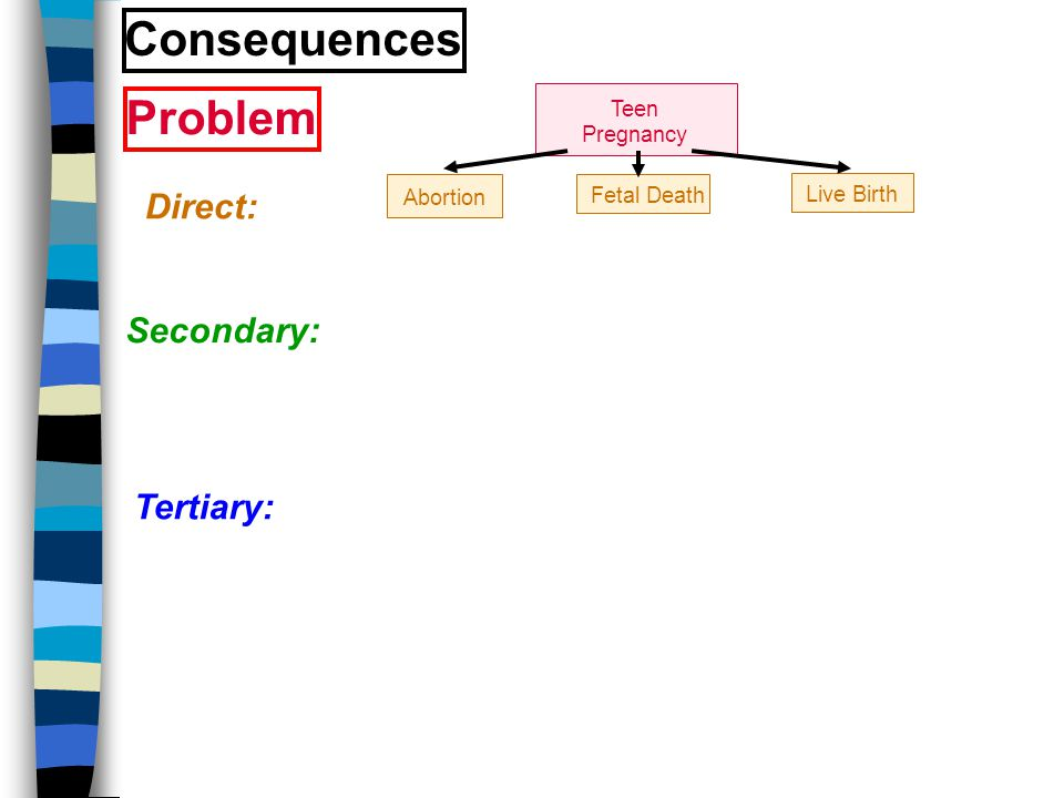 Direct: Secondary: Tertiary: Teen Pregnancy Abortion Problem Consequences Live Birth Fetal Death