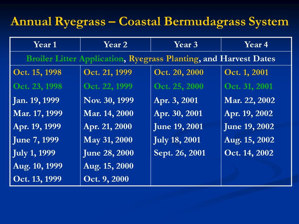 Annual Ryegrass – Coastal Bermudagrass System Year 1Year 2Year 3Year 4 Broiler Litter Application, Ryegrass Planting, and Harvest Dates Oct.