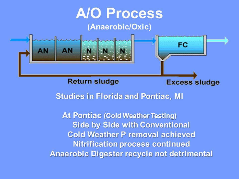 Studies in Florida and Pontiac, MI At Pontiac (Cold Weather Testing) Side by Side with Conventional Cold Weather P removal achieved Nitrification process continued Anaerobic Digester recycle notdetrimental A/O Process (Anaerobic/Oxic)