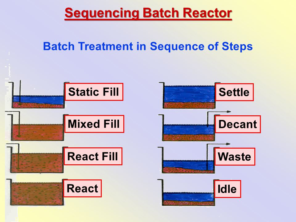 Batch Treatment in Sequence of Steps Static Fill Mixed Fill React Fill React Settle Decant Waste Idle