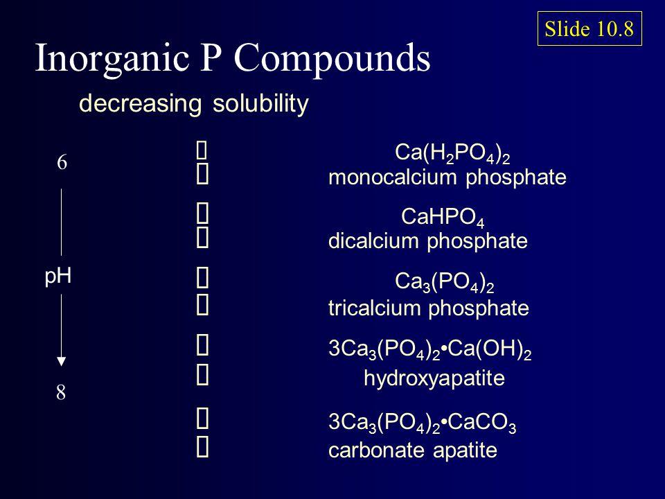  Ca(H 2 PO 4 ) 2  monocalcium phosphate  CaHPO 4  dicalcium phosphate  Ca 3 (PO 4 ) 2  tricalcium phosphate  3Ca 3 (PO 4 ) 2 Ca(OH) 2  hydroxyapatite  3Ca 3 (PO 4 ) 2 CaCO 3  carbonate apatite decreasing solubility Inorganic P Compounds Slide 10.8 pH 6 8