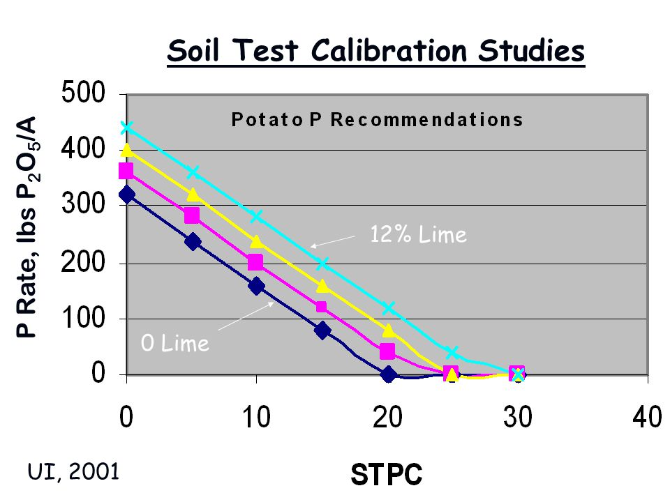 Soil Test Calibration Studies 0 Lime 12% Lime P Rate, lbs P 2 O 5 /A UI, 2001