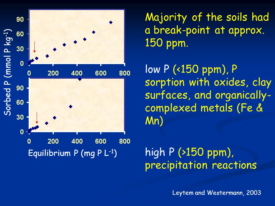Leytem and Westermann, 2003 Majority of the soils had a break-point at approx. 150 ppm. low P (<150 ppm), P sorption with oxides, clay surfaces, and o