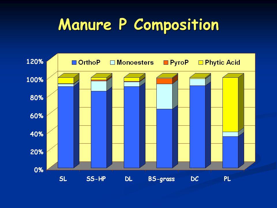 Manure P Composition