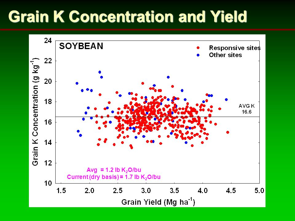 Grain K Concentration and Yield Avg = 1.2 lb K 2 O/bu Current (dry basis) = 1.7 lb K 2 O/bu