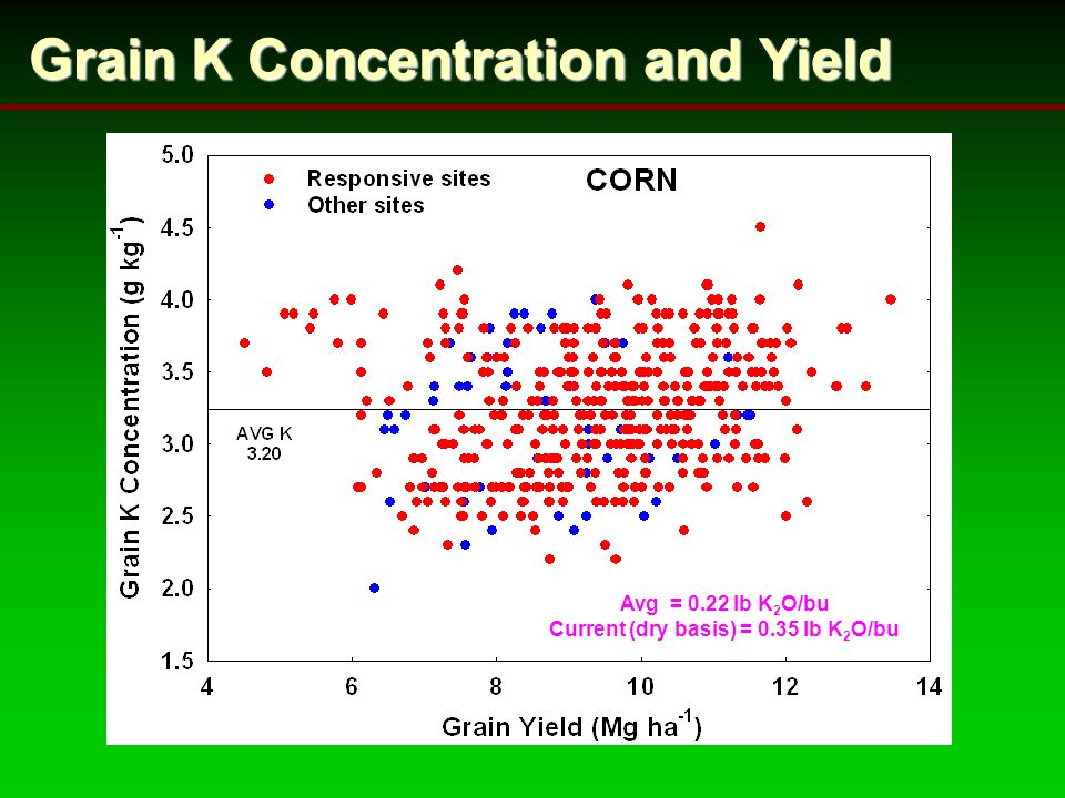 Grain K Concentration and Yield Avg = 0.22 lb K 2 O/bu Current (dry basis) = 0.35 lb K 2 O/bu