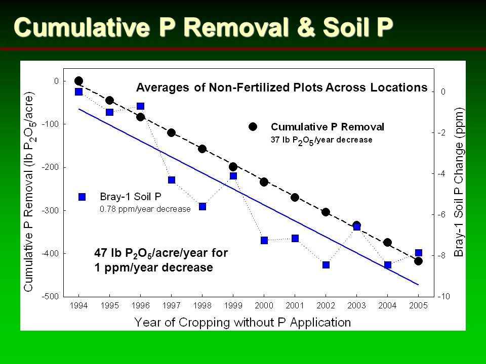 Cumulative P Removal & Soil P 47 lb P 2 O 5 /acre/year for 1 ppm/year decrease Averages of Non-Fertilized Plots Across Locations