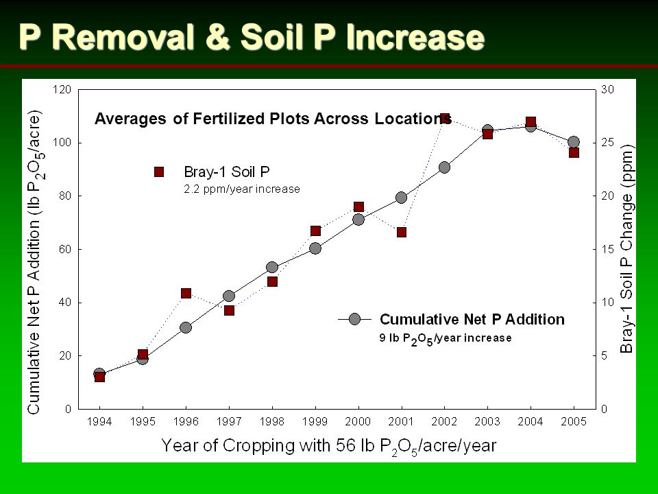 P Removal & Soil P Increase Averages of Fertilized Plots Across Locations