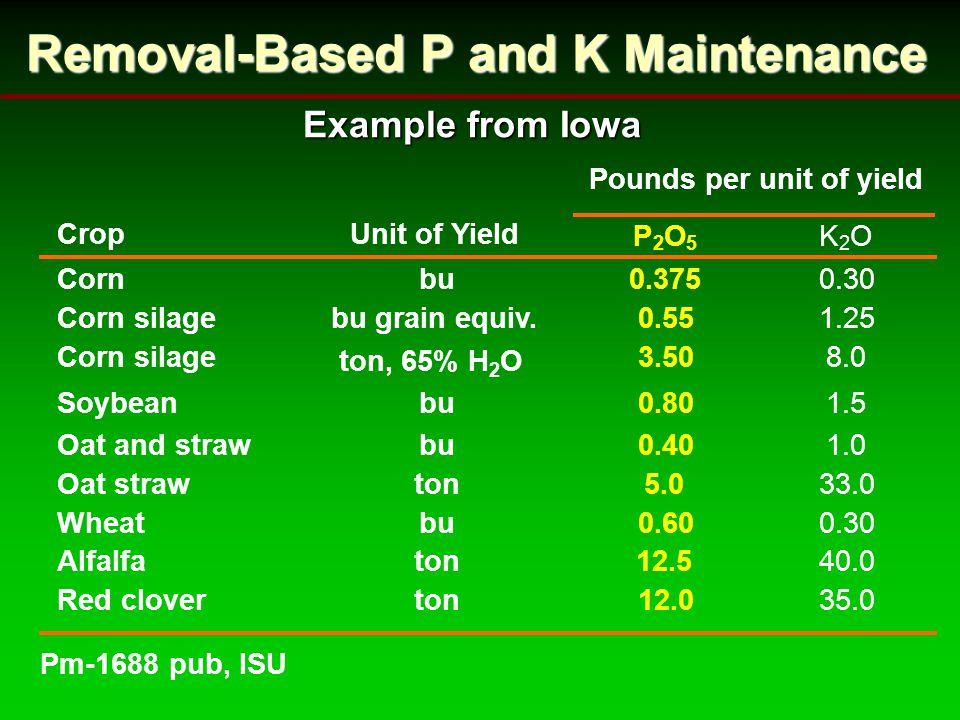 Removal-Based P and K Maintenance CropUnit of Yield P 2 O 5 K 2 O Cornbu0.3750.30 Corn silagebu grain equiv.0.551.25 Corn silage ton, 65% H 2 O 3.508.0 Soybeanbu0.801.5 Oat and strawbu0.401.0 Oat strawton5.033.0 Wheatbu0.600.30 Alfalfaton12.540.0 Red cloverton12.035.0 Pounds per unit of yield Pm-1688 pub, ISU Example from Iowa