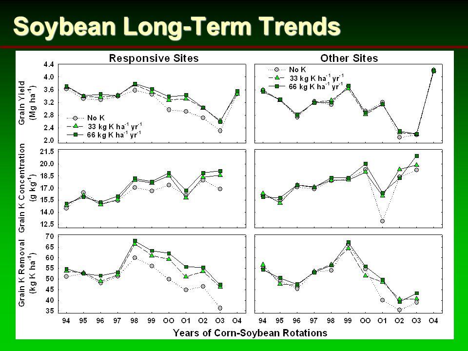 Soybean Long-Term Trends