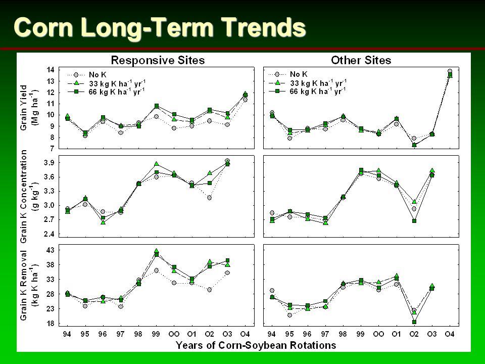 Corn Long-Term Trends