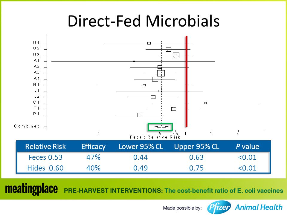 Direct-Fed Microbials