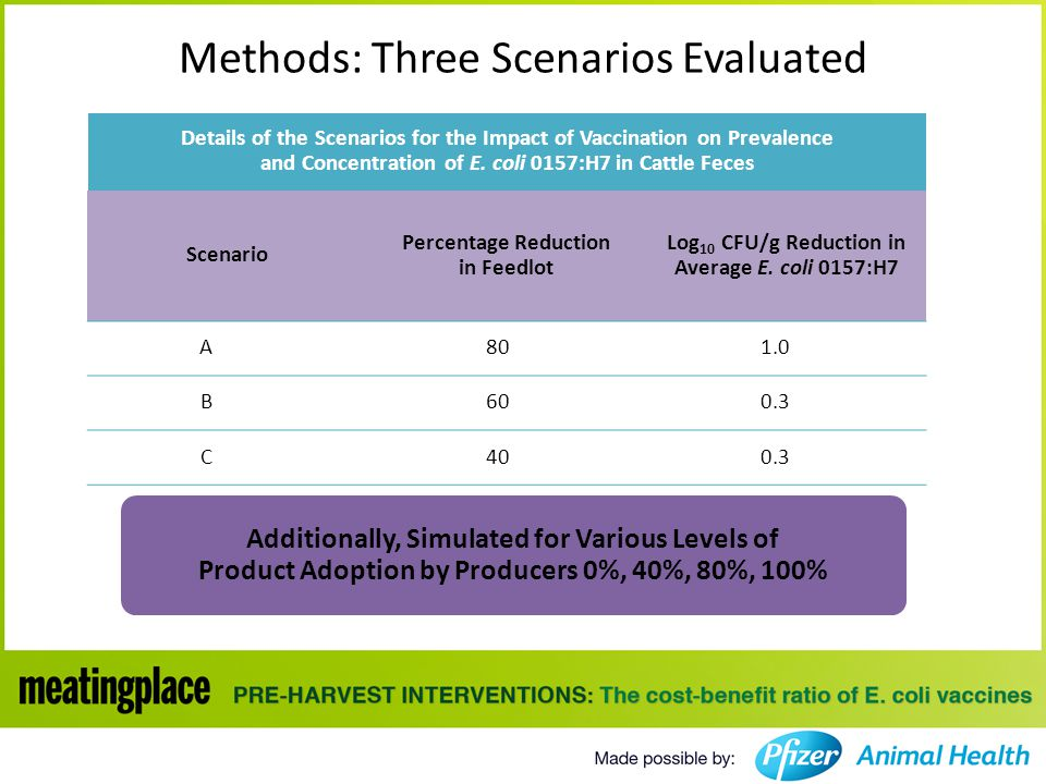 Methods: Three Scenarios Evaluated Additionally, Simulated for Various Levels of Product Adoption by Producers 0%, 40%, 80%, 100% Details of the Scenarios for the Impact of Vaccination on Prevalence and Concentration of E.