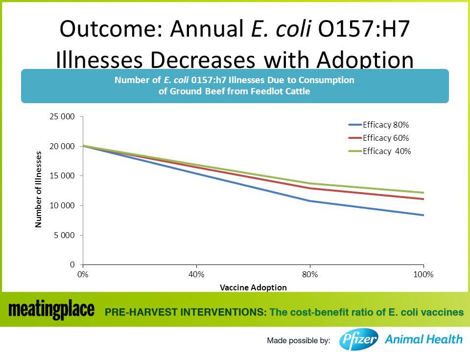 Outcome: Annual E.coli O157:H7 Illnesses Decreases with Adoption Number of E.