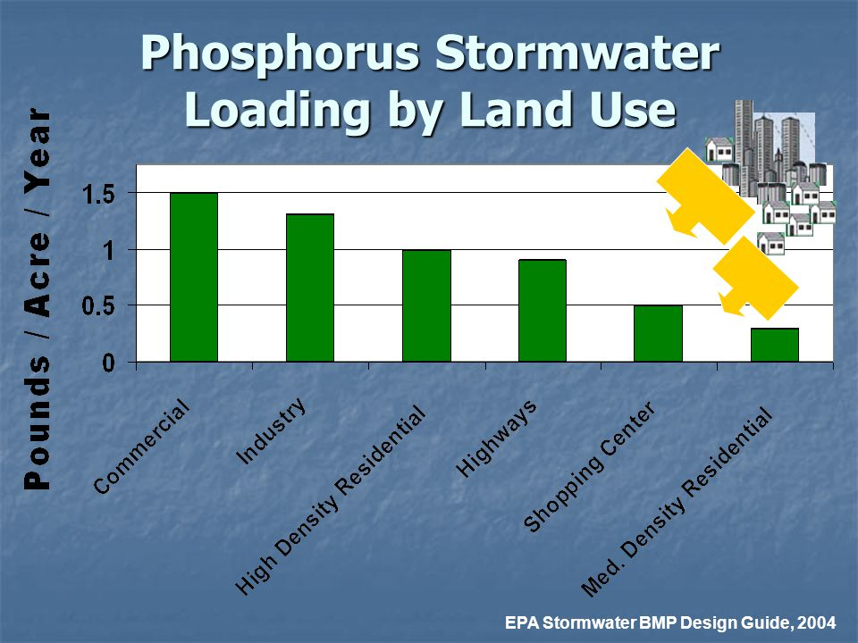 Phosphorus Stormwater Loading by Land Use EPA Stormwater BMP Design Guide, 2004