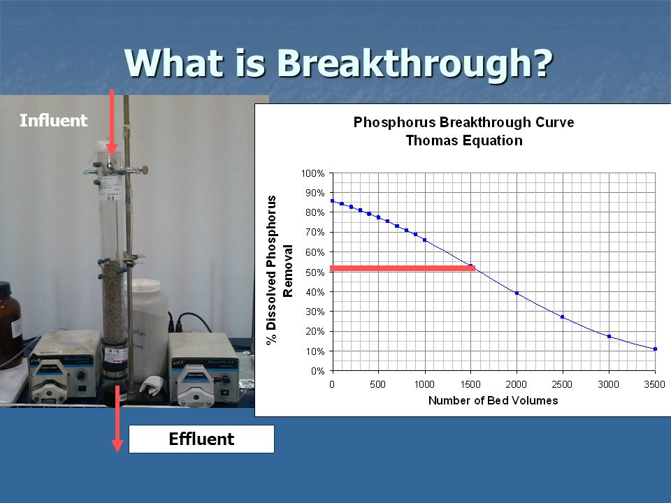 Influent Effluent What is Breakthrough?