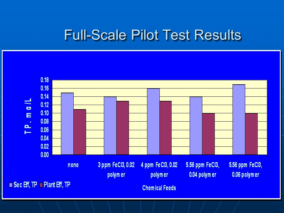 Full-Scale Pilot Test Results