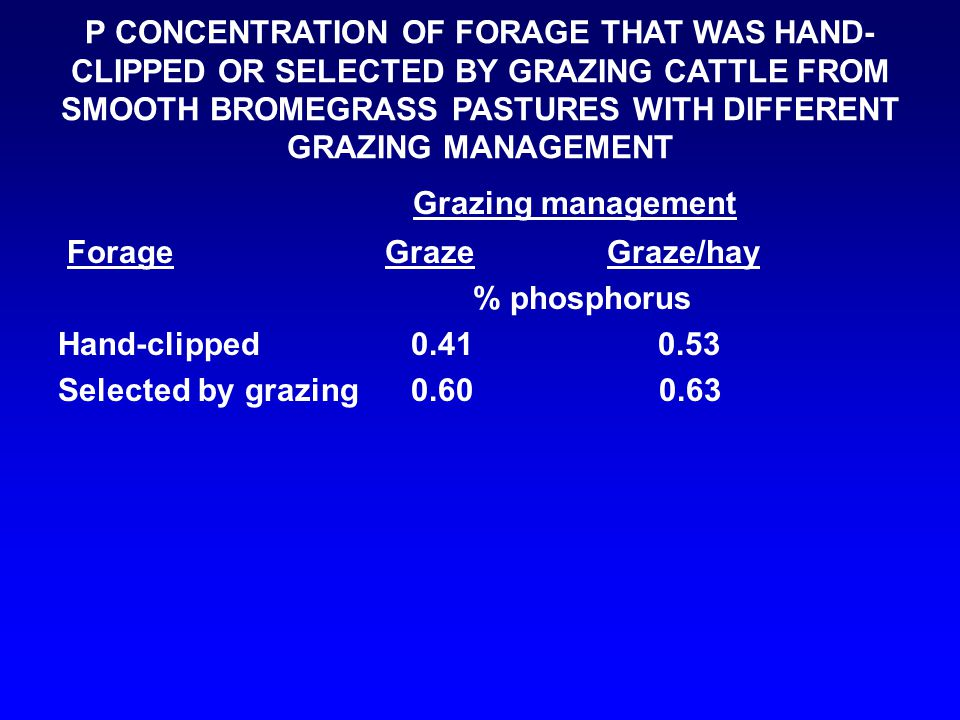 P CONCENTRATION OF FORAGE THAT WAS HAND- CLIPPED OR SELECTED BY GRAZING CATTLE FROM SMOOTH BROMEGRASS PASTURES WITH DIFFERENT GRAZING MANAGEMENT Grazi