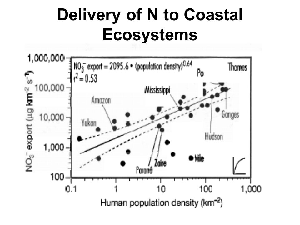 Delivery of N to Coastal Ecosystems