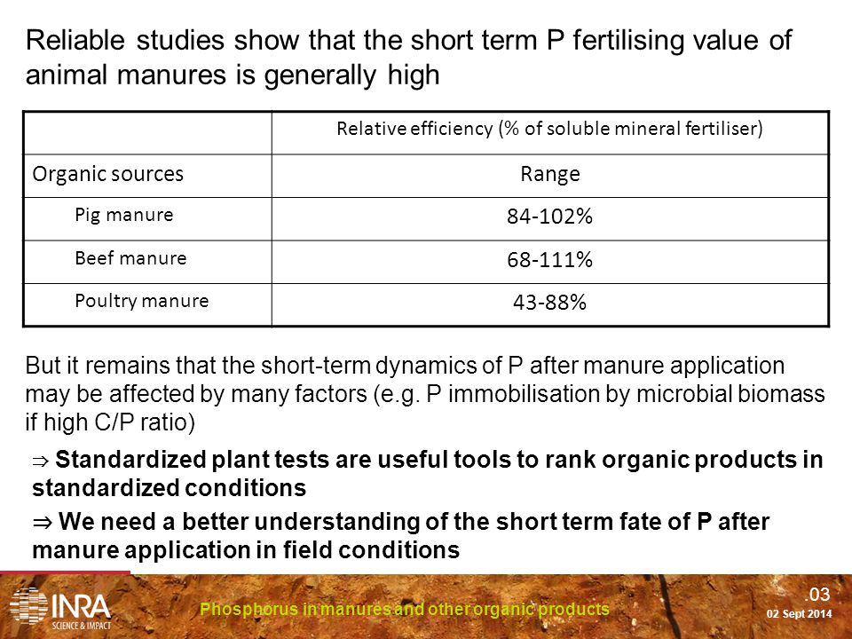 .03 Phosphorus in manures and other organic products 02 Sept 2014 Reliable studies show that the short term P fertilising value of animal manures is generally high But it remains that the short-term dynamics of P after manure application may be affected by many factors (e.g.