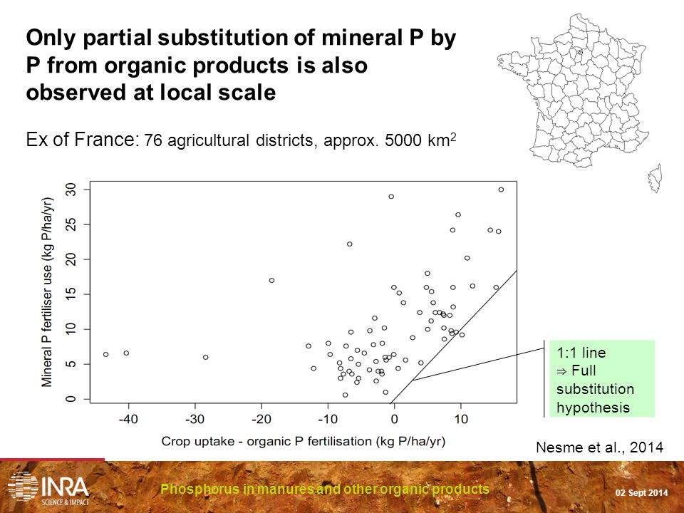 Phosphorus in manures and other organic products 02 Sept 2014 Only partial substitution of mineral P by P from organic products is also observed at local scale Ex of France: 76 agricultural districts, approx.