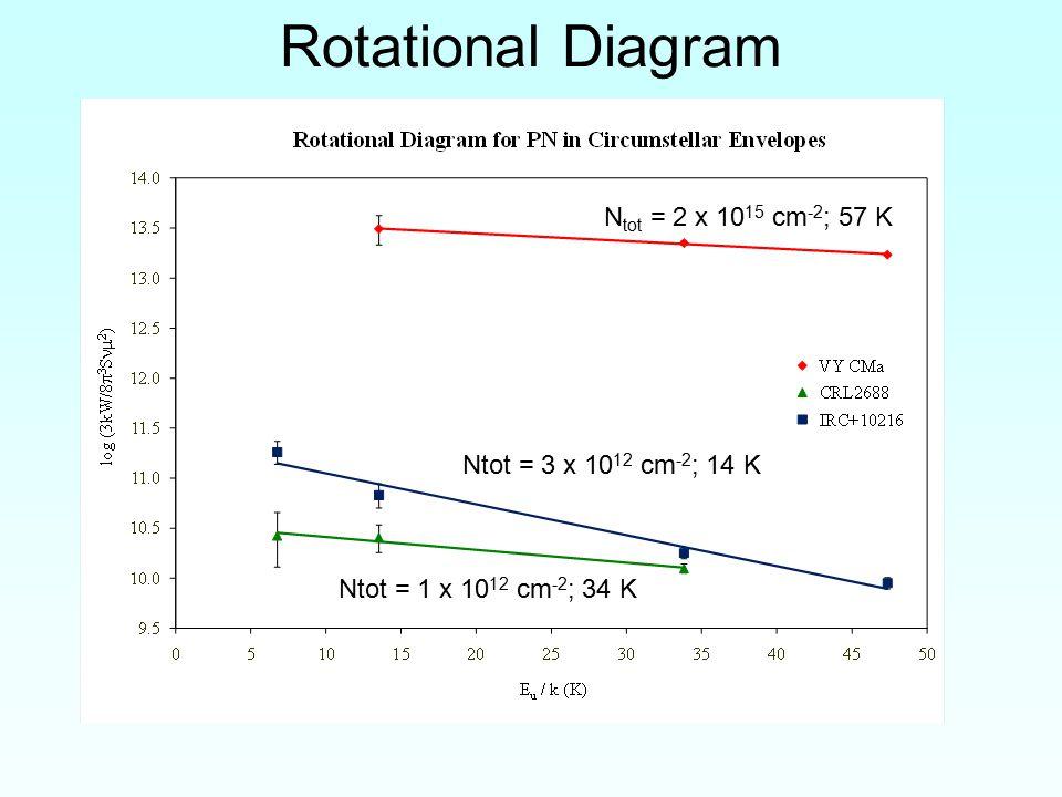 Rotational Diagram N tot = 2 x 10 15 cm -2 ; 57 K Ntot = 3 x 10 12 cm -2 ; 14 K Ntot = 1 x 10 12 cm -2 ; 34 K