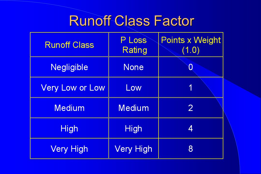 Runoff Class Factor