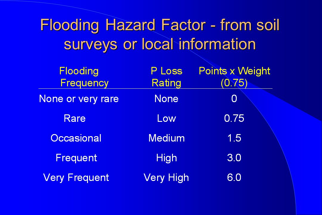 Flooding Hazard Factor - from soil surveys or local information Flooding Hazard Factor - from soil surveys or local information