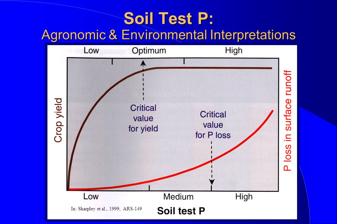 Soil Test P: Agronomic & Environmental Interpretations In: Sharpley et al., 1999; ARS-149