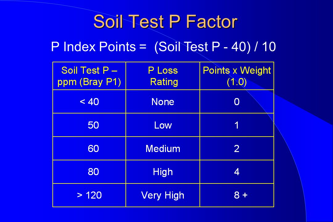 Soil Test P Factor P Index Points = (Soil Test P - 40) / 10