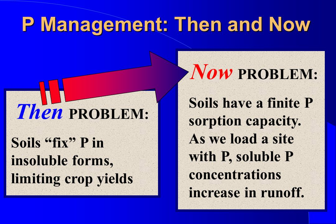 """P Management: Then and Now Then PROBLEM: Soils """"fix"""" P in insoluble forms, limiting crop yields Now PROBLEM: Soils have a finite P sorption capacity."""