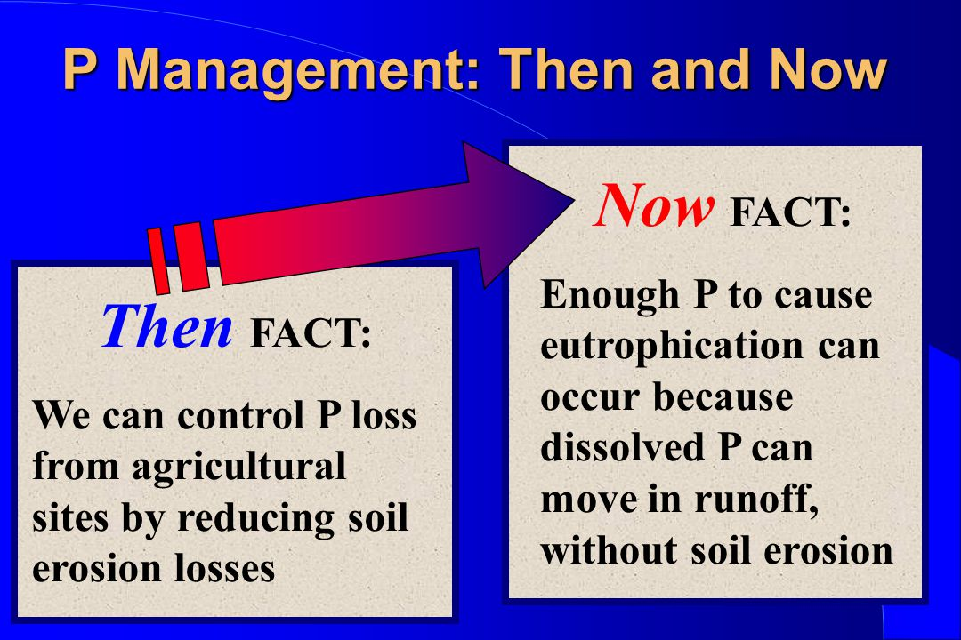 P Management: Then and Now Then FACT: We can control P loss from agricultural sites by reducing soil erosion losses Now FACT: Enough P to cause eutrophication can occur because dissolved P can move in runoff, without soil erosion