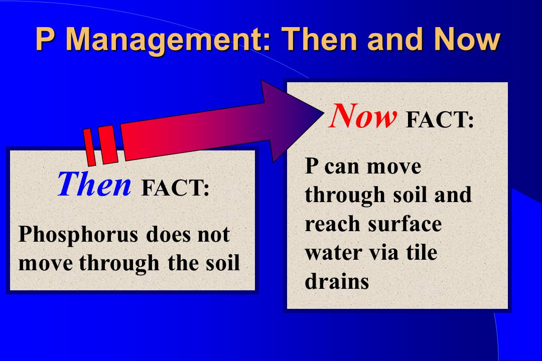 P Management: Then and Now Then FACT: Phosphorus does not move through the soil Now FACT: P can move through soil and reach surface water via tile dra