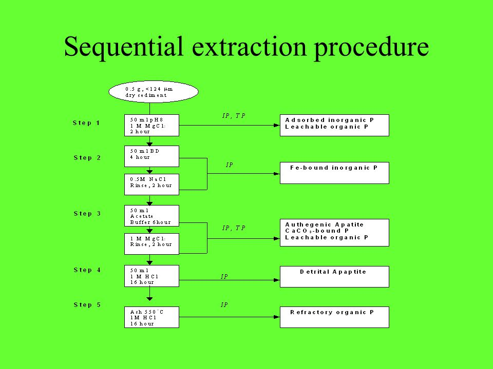Sequential extraction procedure