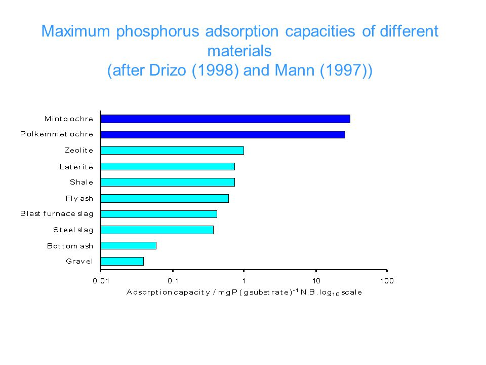 Maximum phosphorus adsorption capacities of different materials (after Drizo (1998) and Mann (1997))