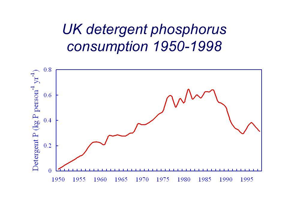 UK detergent phosphorus consumption 1950-1998