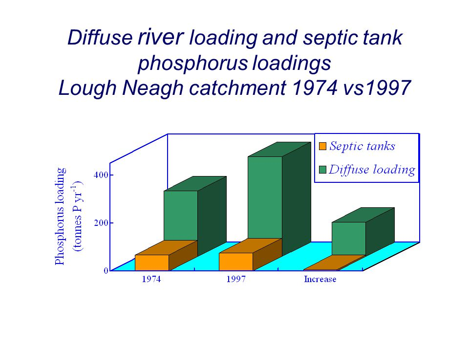 Diffuse river loading and septic tank phosphorus loadings Lough Neagh catchment 1974 vs1997
