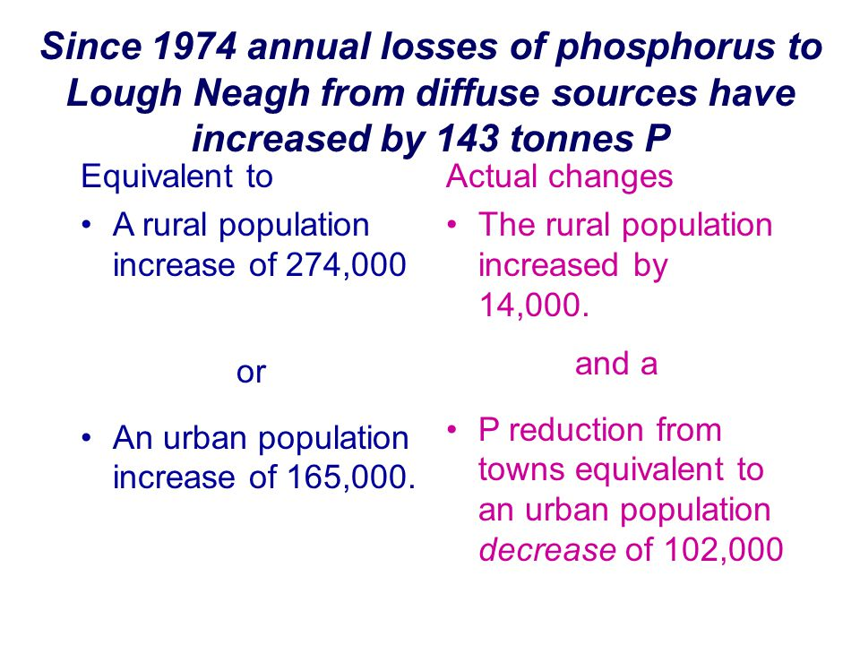 Since 1974 annual losses of phosphorus to Lough Neagh from diffuse sources have increased by 143 tonnes P Equivalent to A rural population increase of 274,000 or An urban population increase of 165,000.