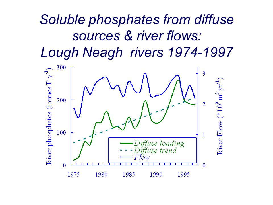 Soluble phosphates from diffuse sources & river flows: Lough Neagh rivers 1974-1997