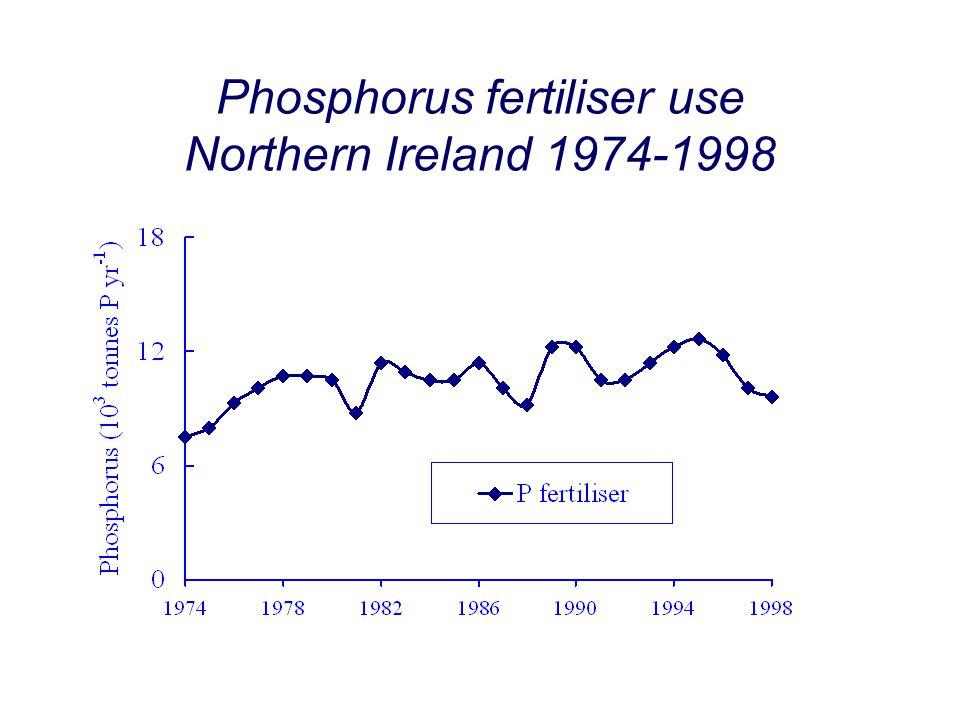 Phosphorus fertiliser use Northern Ireland 1974-1998