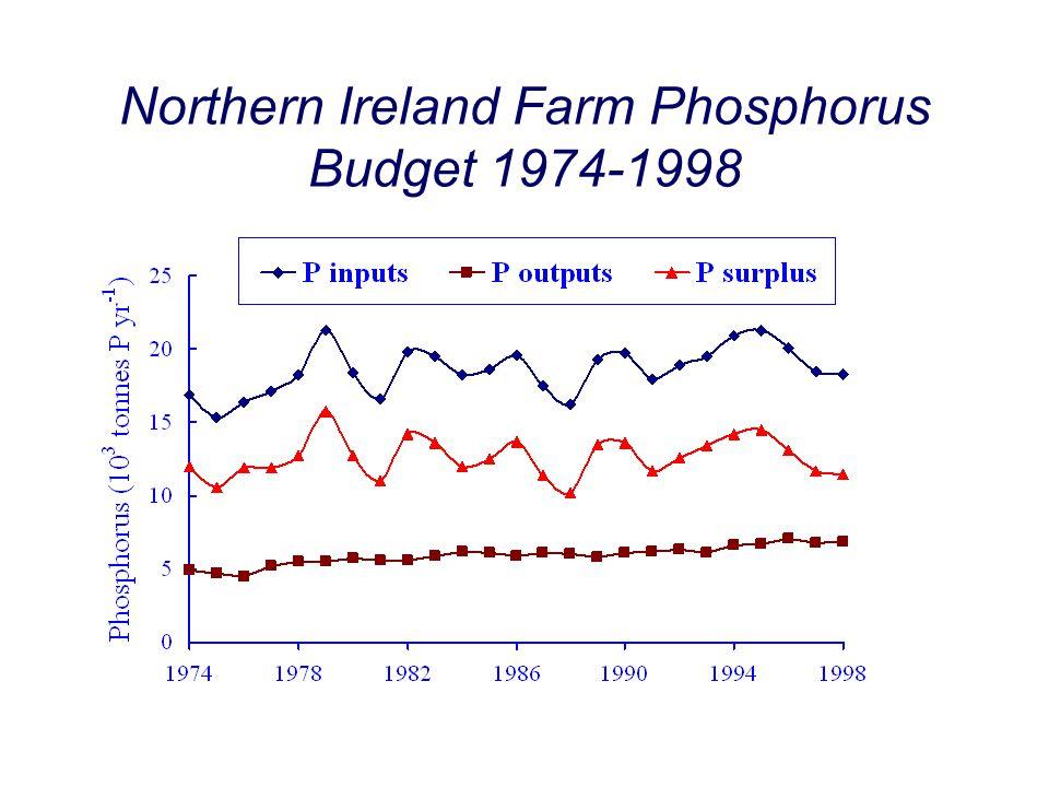 Northern Ireland Farm Phosphorus Budget 1974-1998