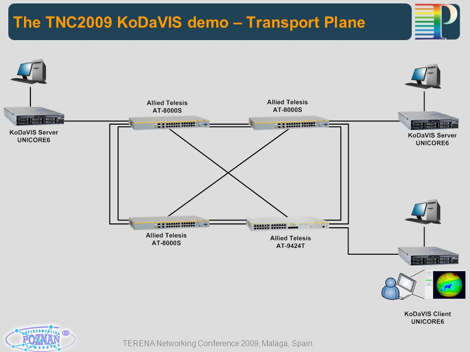 TERENA Networking Conference 2009, Malaga, Spain The TNC2009 KoDaVIS demo – Transport Plane